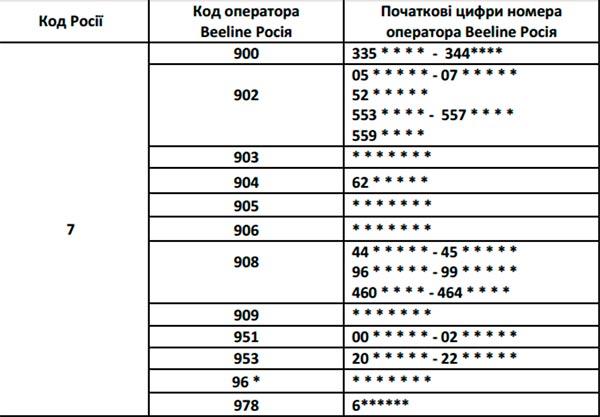 как из россии позвонить в таллинн какой код номера: